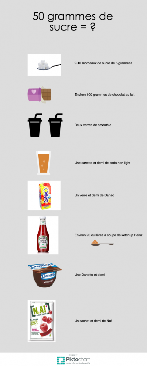 Infographie sucre